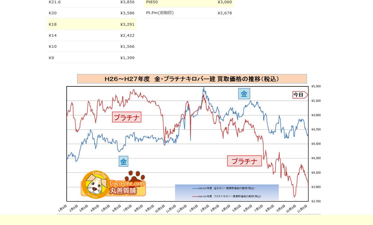 20151110_2グラフ